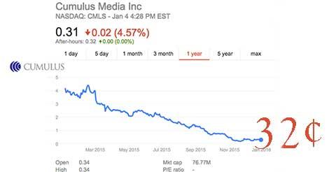 Cumulus Stock in the Dumps